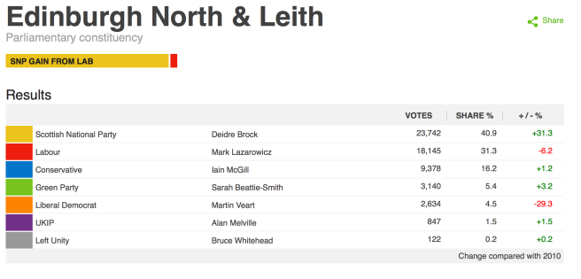Edinburgh North and Leith results